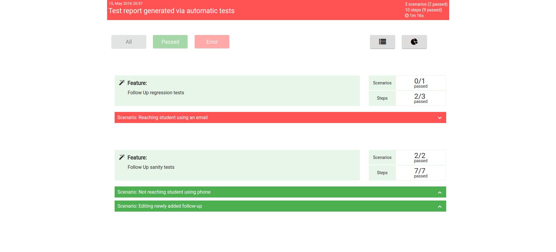 Protractor Cucumber HTML Report | Codoid