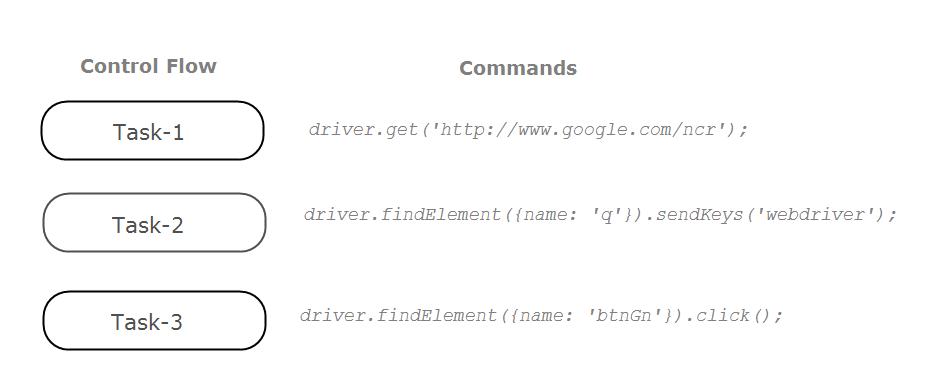 Understanding Asynchronous WebdriverJS