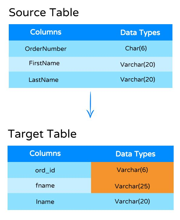 Data Quality Check-Verify Field Data Type and Length