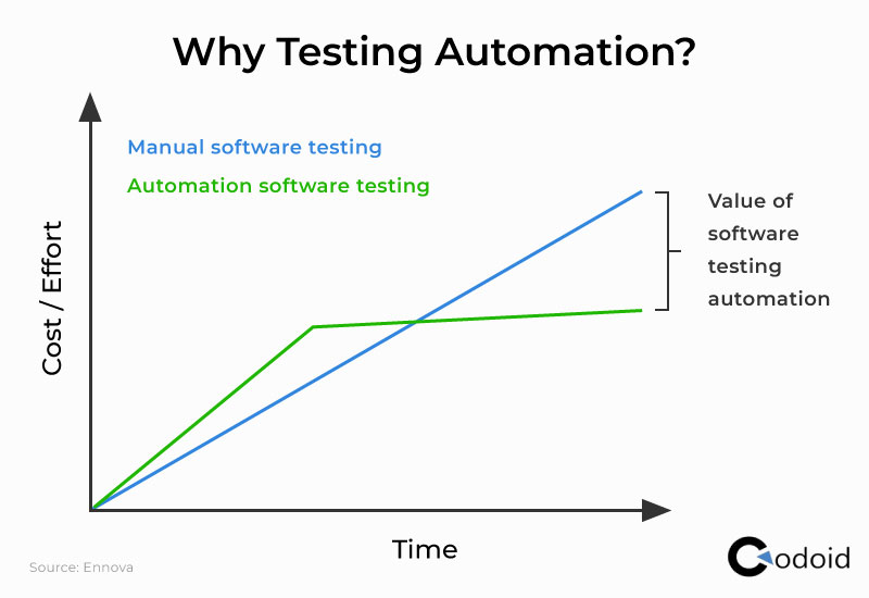 Why Testing Automation?