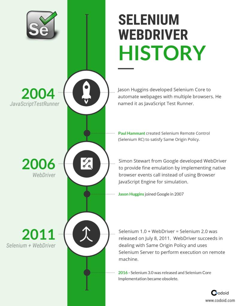 Selenium History