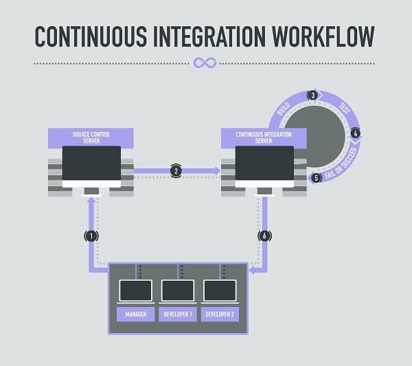 Optimizing Tests for Continuous Integration