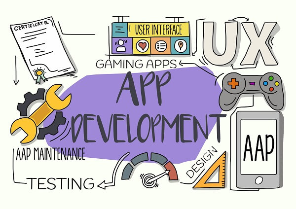 Mobile App Testing Trends for 2019