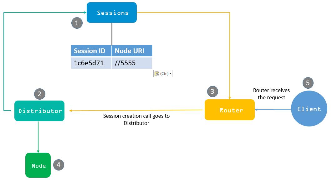 Grid 4 Session Creation