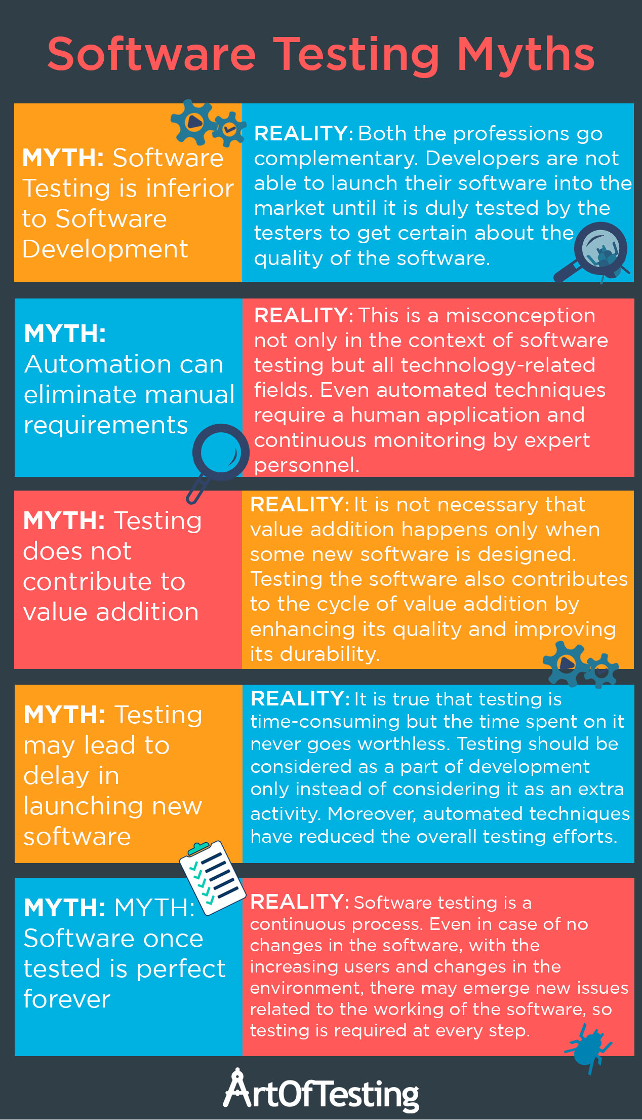 Software Testing Myths infographic