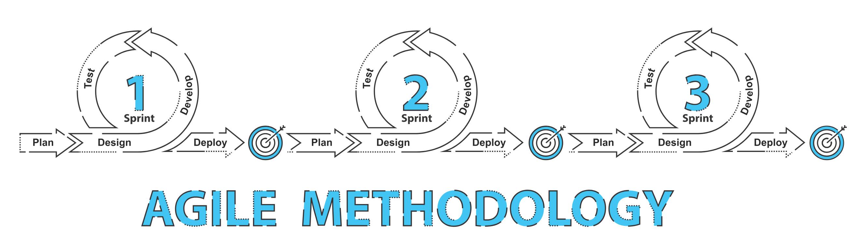 Design Automation Testing Framework