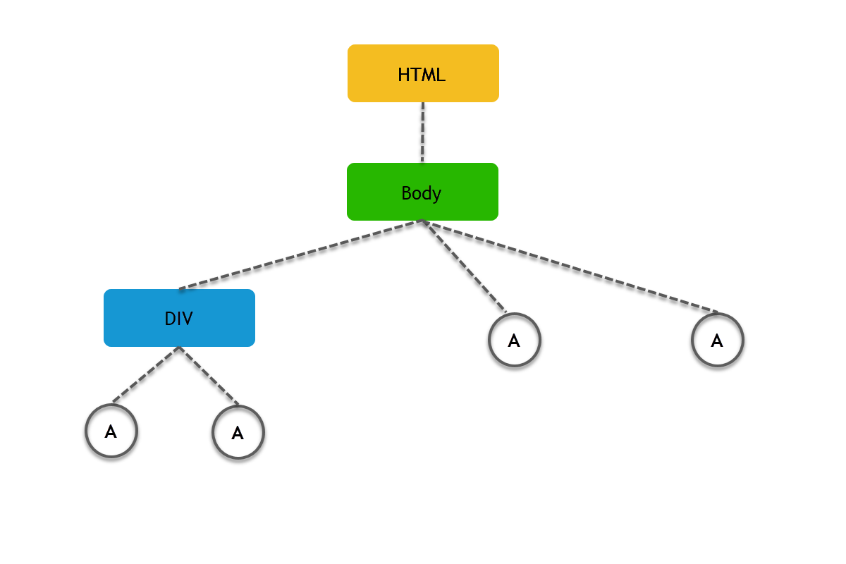 XPath vs CSS Selectors