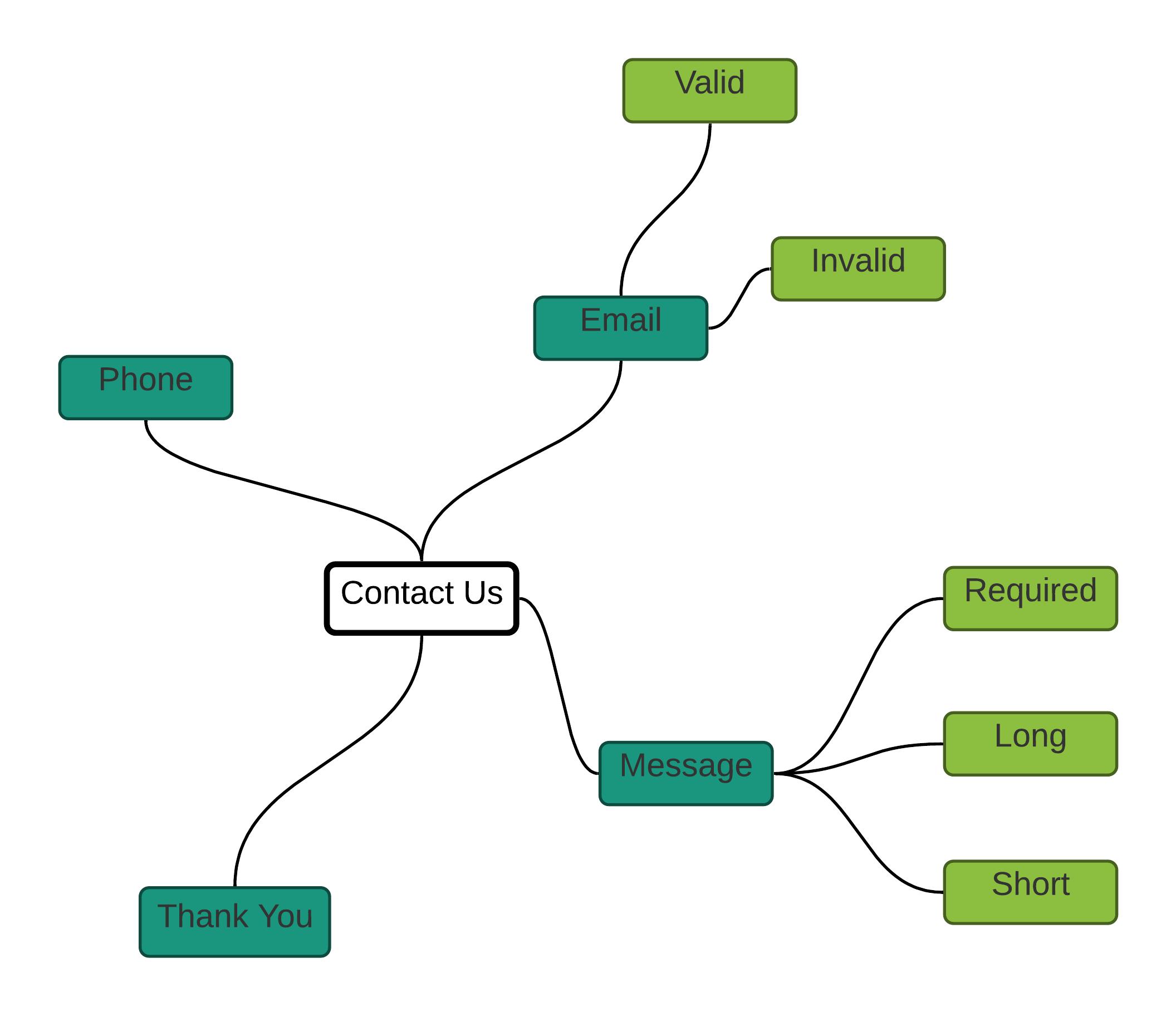 Exploratory Testing Documentation