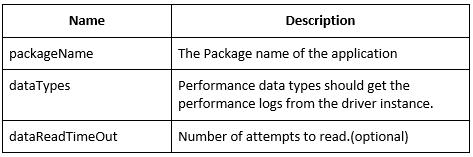 Get performance data - Appium Tutorial