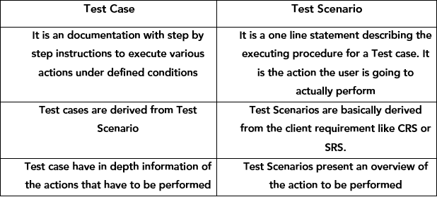 How to Effectively Write Test Cases