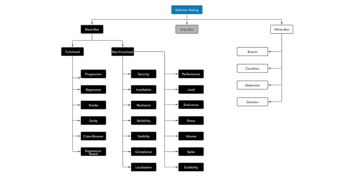 Manual Testing Guide Types