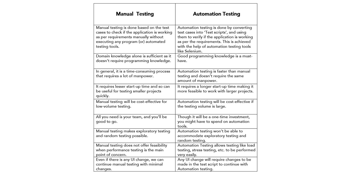 Manual Testing Guide for beginners 2