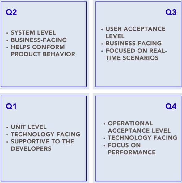 Quadrants of Agile Testing