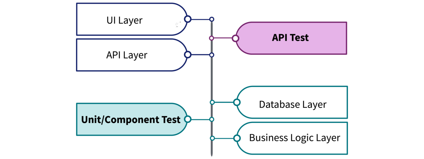 API Testing - Postman Guide