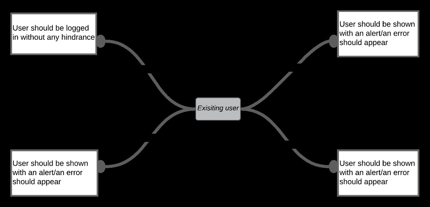 Existing user - Exploratory Testing