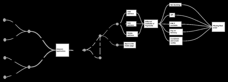Exploratory Testing Documentation using Mind Map